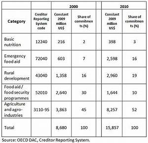 Aid composition and basic nutrition: Putting money where ...