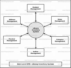 Library Inventory System Dataflow Diagram  Dfd  Freeprojectz