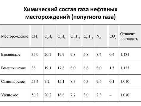 Свойства газов