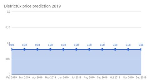 The final entry on our list of the best uk crypto exchanges is that of luno. District0x price prediction 2018 - 2022 | District0x ...