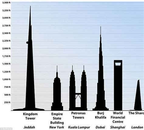 World Tallest Building Kingdom Tower