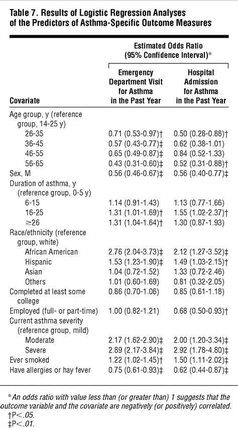 Compliance With National Asthma Management Guidelines and
