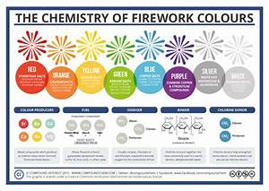 Compound Interest - The Chemistry of Fireworks