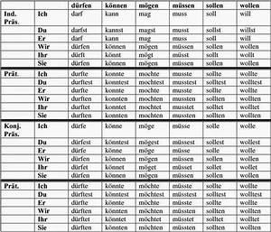 Ingilizce gramer pdf naar word