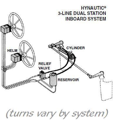 Marine Hydraulic Steering Bleeding by Teleflex Hynautic Inboard Hydraulic Steering