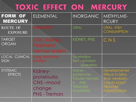 Mercury Poisoning Pictures To Pin On Pinterest
