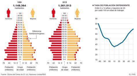 tabla de natalidad en alemania 2016 evoluci 243 n de la