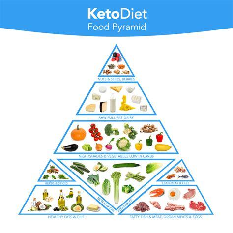 complete keto diet food list   eat  avoid