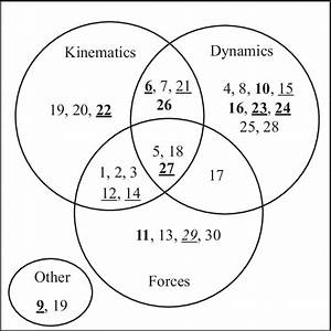 Venn Diagram Of The Distribution Of Problems In The The Reduced Fci