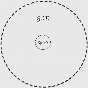 Living Life In The Divine Flow  About God  Spirit  And Mind