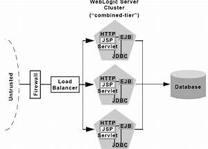 Cluster Architecture   Oracle Weblogic Server