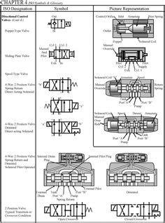 hydraulic symbols   Pneumatic Symbol Library   Schematic