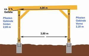 Carport Pultdach Neigung : anleitung einfachen flachdach carport selber bauen carport kaufen ~ Whattoseeinmadrid.com Haus und Dekorationen