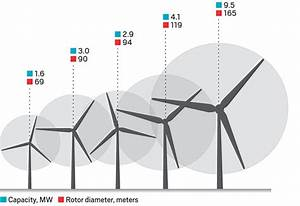 Rotor Size Chart Chart Showing The Increasing Efficiency Of Wind Turbines