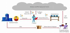 Get Comfortable With Microsoft Windows Autopilot
