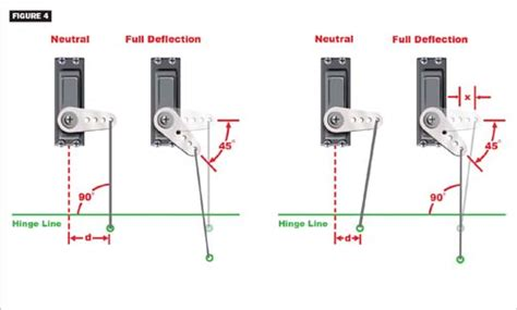 TOTAL CONTROL: The Right Way to Set Up Servos   Model