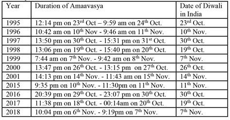 based year panchanga diwali october