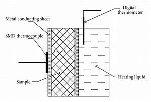 Schematic Of Setup For Thermal Insulation Measurement