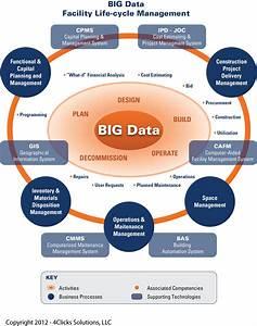 Big Data  U2013 Lean Construction Project Delivery Methods