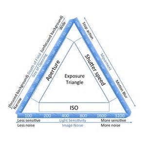 Exposure triangle | mama needs a hobby