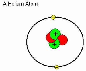 Image Gallery helium atom model