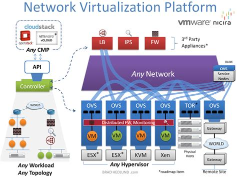 What Is Network Virtualization?. Snmp Monitoring Software Open Source. Austin Convention Center Mediacom Web Hosting. Best Dentist Beverly Hills Merrill Data Site. Portable Barcode Label Printer. Homeschool Drivers Education Work Time Log. At&t U Verse And Internet Dentist Las Colinas. How To Lower Testosterone In Men Naturally. Online Marketing Analytics Tools