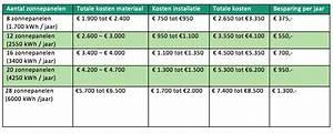 Kosten Dachziegel M2 : werking zonnepanelen waaruit bestaat zonnepanelen ~ Markanthonyermac.com Haus und Dekorationen