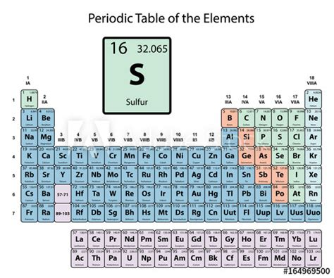 Number Of Protons In Sulfur by Periodic Table Sulfur Number Of Protons Elcho Table