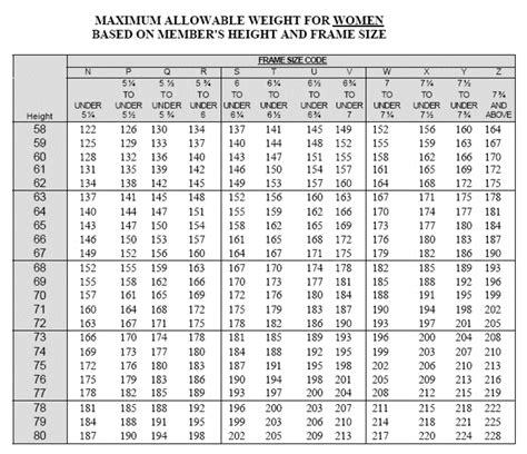 coast guard height  weight requirements militaryspotcom