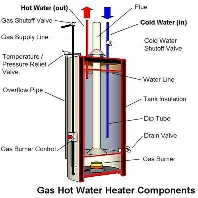 Electric Water Heater Diagram by Water Heater Repair Service Richmond Va