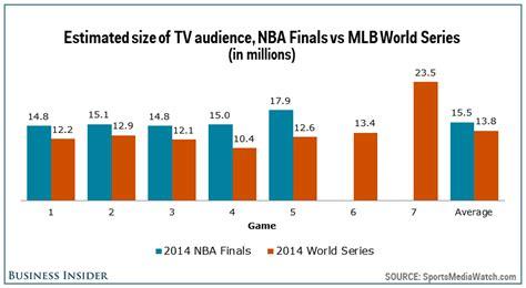 major league baseball  leads  nba