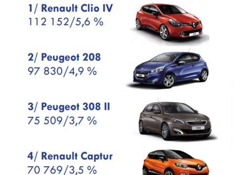 bureau des immatriculations les 10 des voitures les plus vendues en en 2016