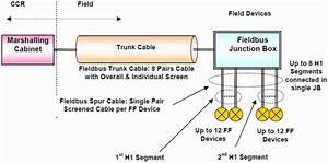 Foundation U2122 Fieldbus Segment Wiring Design Requirements
