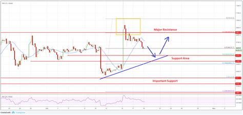 Track bitcoin's price performance for the past year against the us dollar. Price Watch: Bitcoin, Ethereum, Ripple and EOS Price Analysis 19th October