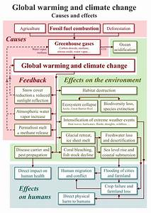Physical Impacts Of Climate Change