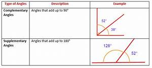 Complementary Angles  U0026 Supplementary Angles  Solutions  Worksheets  Examples  Videos