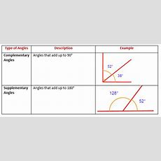 Complementary Angles & Supplementary Angles (solutions, Worksheets, Examples, Videos