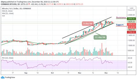 Stats on multiple timeframes, order book, news and trollbox. Bitcoin Price Prediction: BTC/USD Breaks Below Key Bullish Trend-line as Price Moves to $18,615 ...