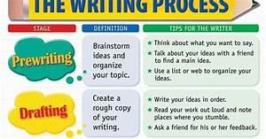Simple Nda Mr V 39 S Freshman English The Writing Process