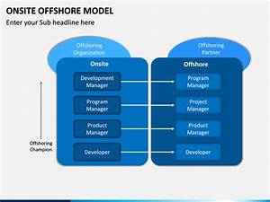 Onsite Offshore Model Powerpoint Template
