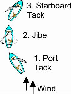 Jibe Diagram  Sailing  Clip Art At Clker Com