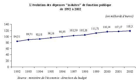 cadre a de la fonction publique projet de loi de finances pour 2004 fonction publique et r 233 forme de l etat