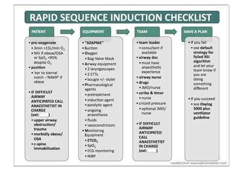 checklist  action plan  rapid sequence intubation