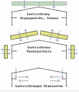 Argument Berechnen : hallenrahmen ec statik eines hallenrahmen automatisch ~ Themetempest.com Abrechnung