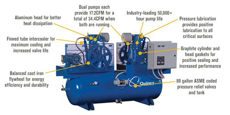 quincy duplexair compressor 5 hp 230 volt 3 phase 80 gallon horizontal