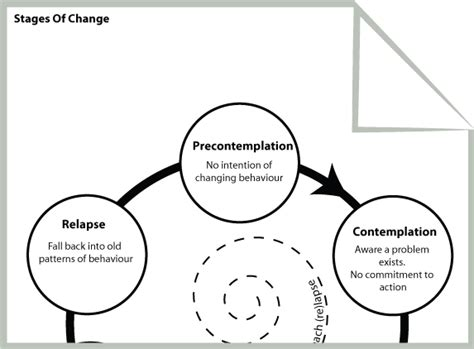 so many awesome free cbt worksheets and eductional resources stages of change http psychology