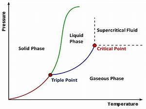 Phase Diagram Of Supercritical Fluid Region