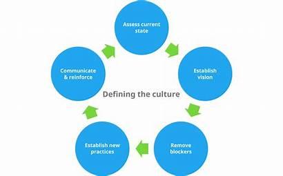 Culture Define Company Organizational Cycle Anxiety Defining