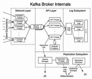 Kafka Internals - Apache Kafka