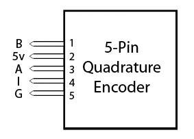 Encoder Primer Phidgets Support